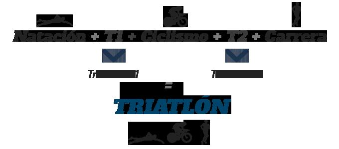 que es el triatlón historia distancias modalidades y reglamento