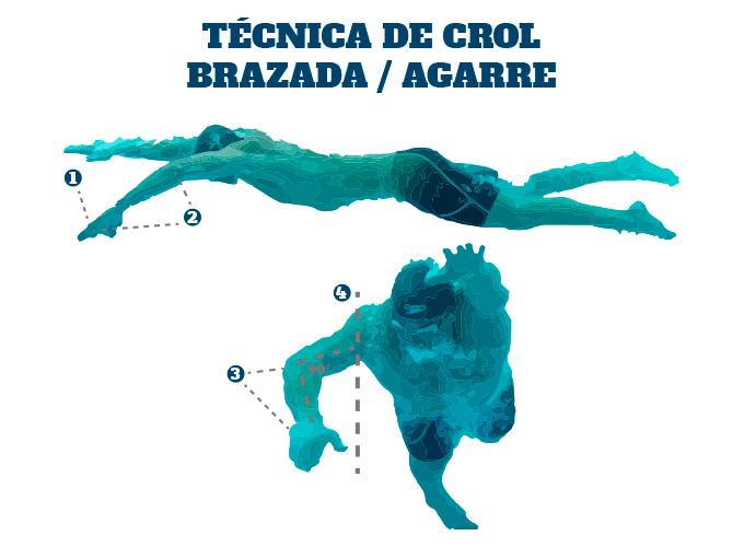 Técnica de Crol en Triatlón: el agarre de la brazada