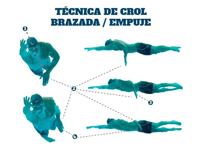 Técnica de Crol en Triatlón: el empuje de la brazada