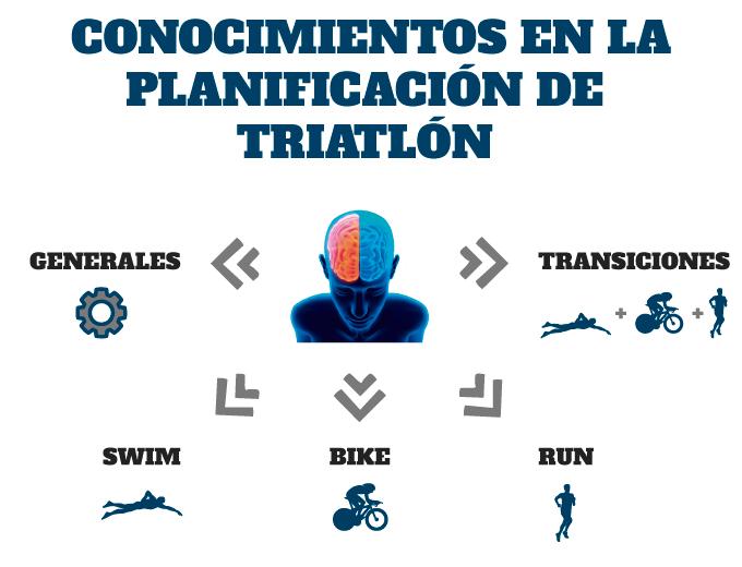 entrenamiento de triatlón conocimientos que todo triatleta debe saber