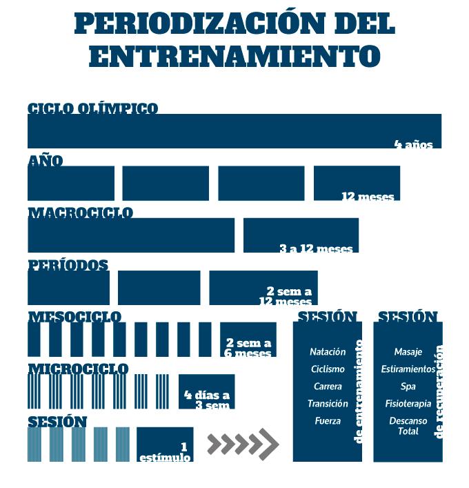 periodización en el proceso de planificación y entrenamiento de triatlón
