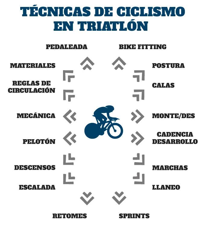 técnica de ciclismo en triatlón todas las técnicas