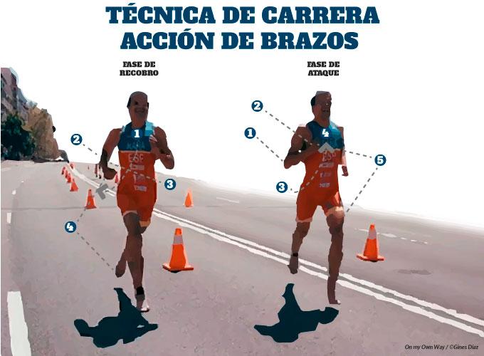 técnica de carrera en triatlón acción de los brazos