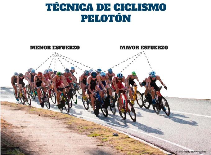 técnica de ciclismo en triatlón y la técnica de pelotón