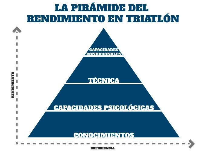 bases para el entrenamiento de triatlón la pirámide del rendimiento