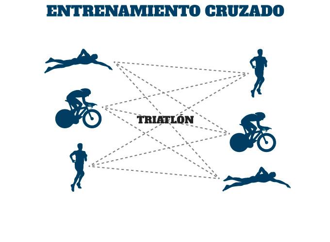 claves en el entrenamiento de ciclismo en triatlón: entrenamiento cruzado