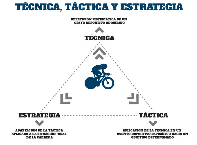 claves del entrenamiento de ciclismo en triatlón táctica, técnica y estrategia