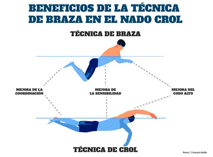 técnica de nado braza en el perfeccionamiento de la técnica de nado crol en triatlón