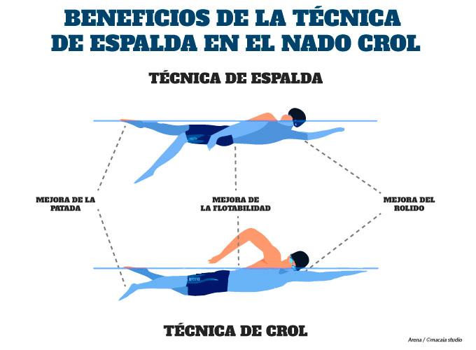 técnica de nado espalda en el perfeccionamiento de la técnica de nado crol en triatlón