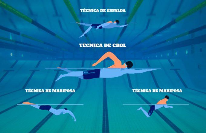 técnica de nado estilos en el perfeccionamiento de la técnica de nado crol en triatlón