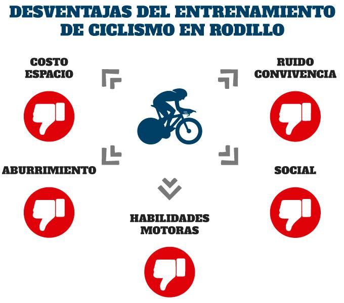 desventajas del entrenamiento de ciclismo en rodillo