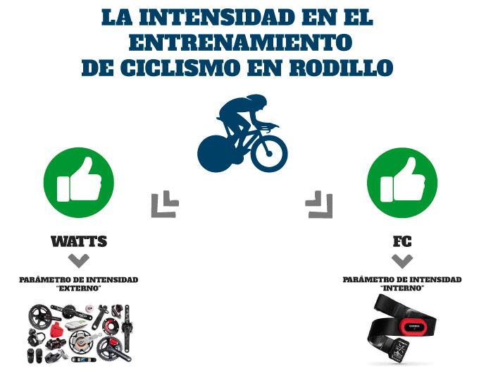 el control de la intensidad en el entrenamiento de ciclismo en rodillo