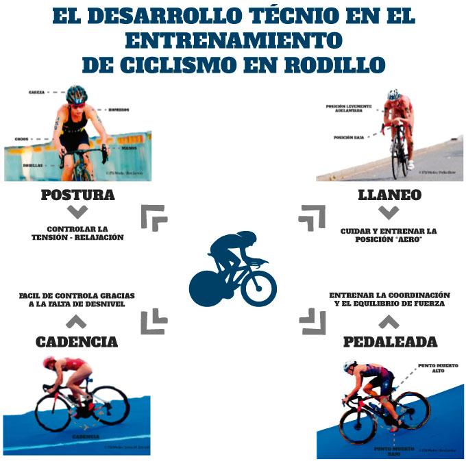 el entrenamiento de la técnica en el entrenamiento de ciclismo en rodillo