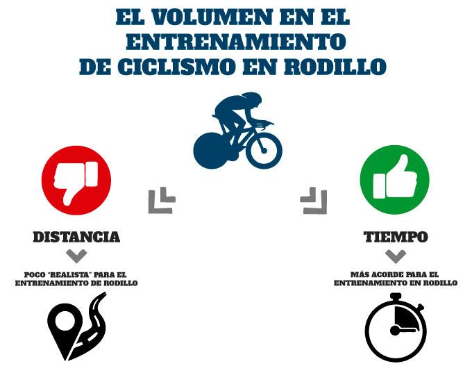 el volumen en el entrenamiento de ciclismo en rodillo