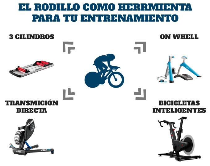 el rodillo en tu entrenamiento de ciclismo en rodillo