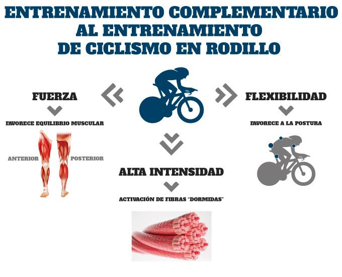 el entrenamiento de fuerza en el entrenamiento de ciclismo en rodillo