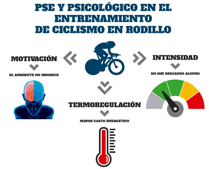 la percepcion de esfuerzo y el entrenamiento psicologico en el entrenamiento de ciclismo en rodillo