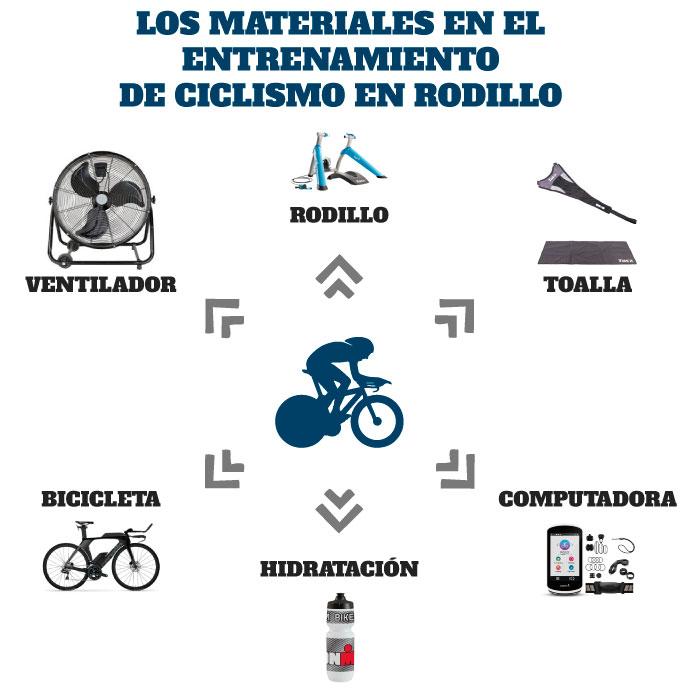 materiales necesarios en el entrenamiento de ciclismo en rodillo
