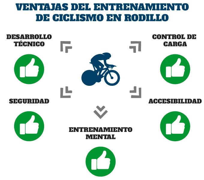ventajas del entrenamiento de ciclismo en rodillo