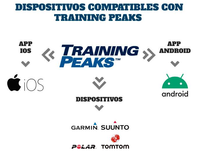Dispositivos y aplicaciones compatibles con TrainingPeaks