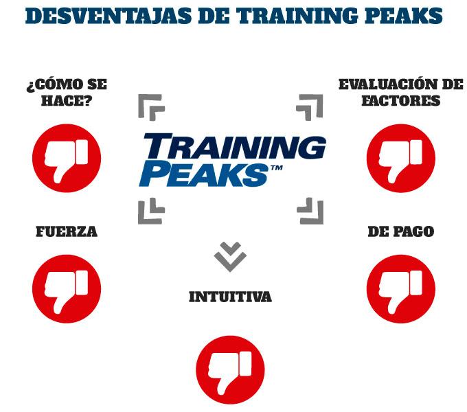 Desventajas de TrainingPeaks