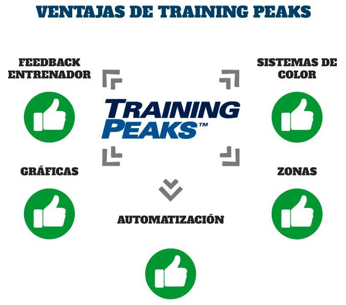 Ventajas de TrainingPeaks