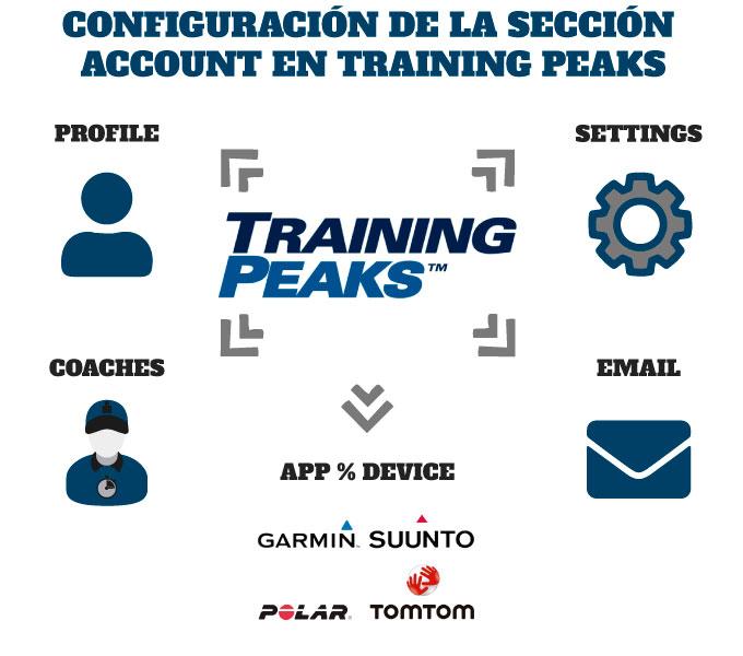 cómo configurar Training Peaks configuración de la sección account