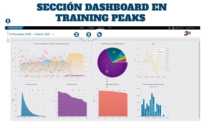 cómo configurar training peaks sección sashboard