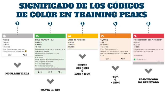 configuración de training peaks ¿Qué significan los códigos de color en Training Peaks?