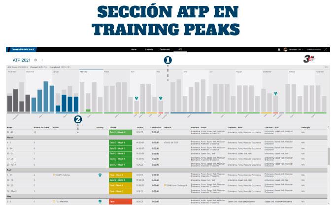 cómo configurar Training Peaks configuración de sección ATP anual