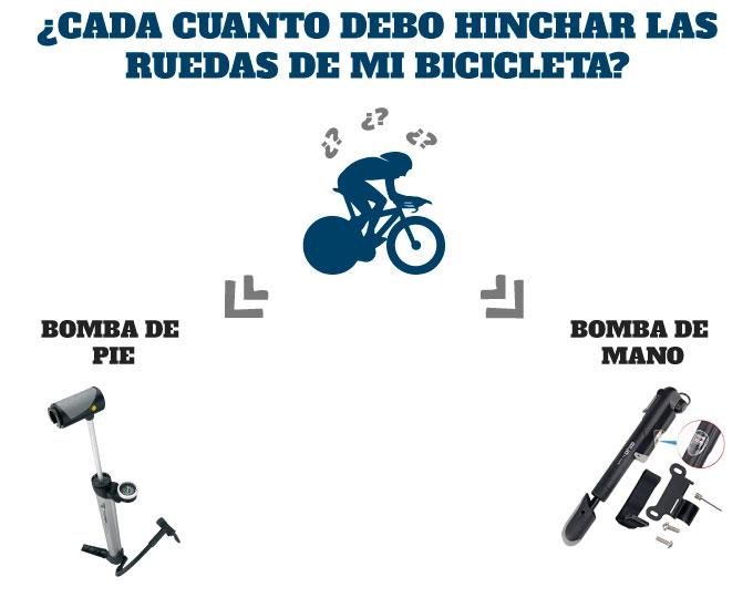 ¿Cada cuanto debo hinchar las ruedas de mi bicicleta de carretera?