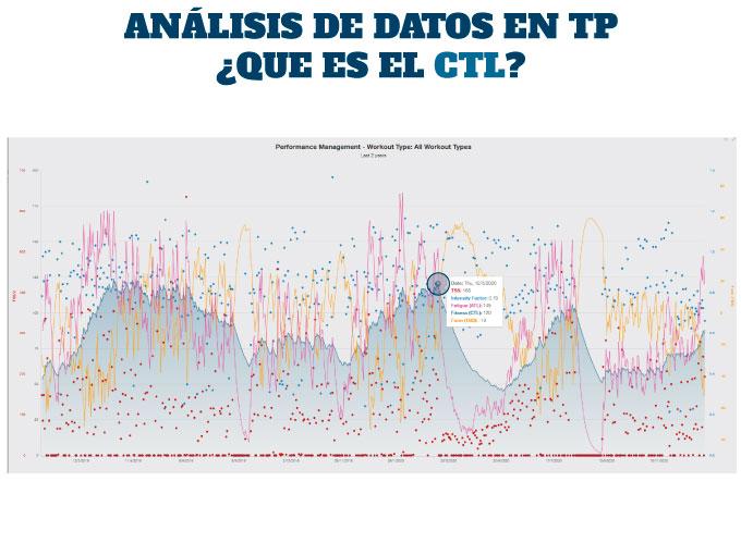 ¿Qué es el CTL en Training Peaks?