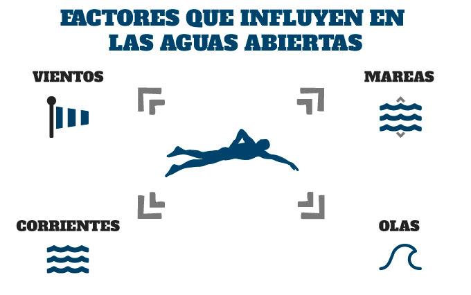 factores que influyen en la natación en aguas abiertas