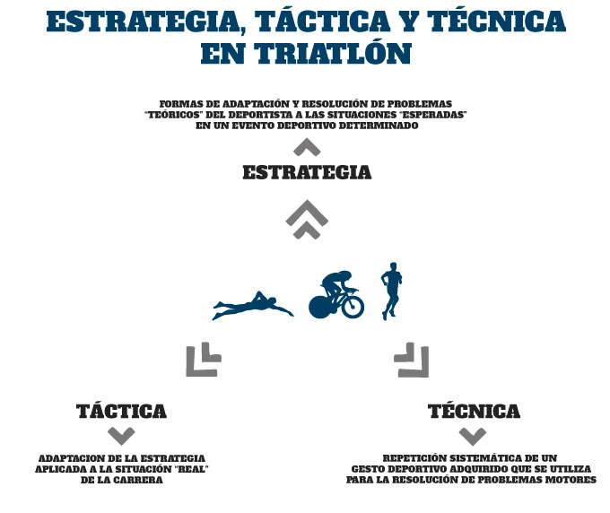 entrenamiento de la estrategia táctica y técnica en triatlón
